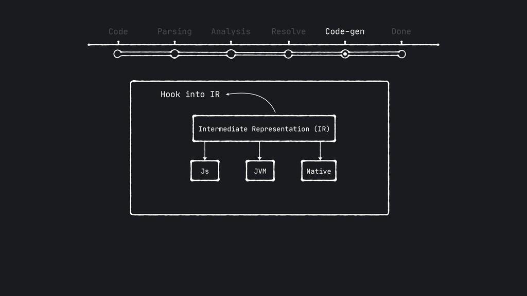 Code Parsing Analysis Resolve Code-gen Done Int...