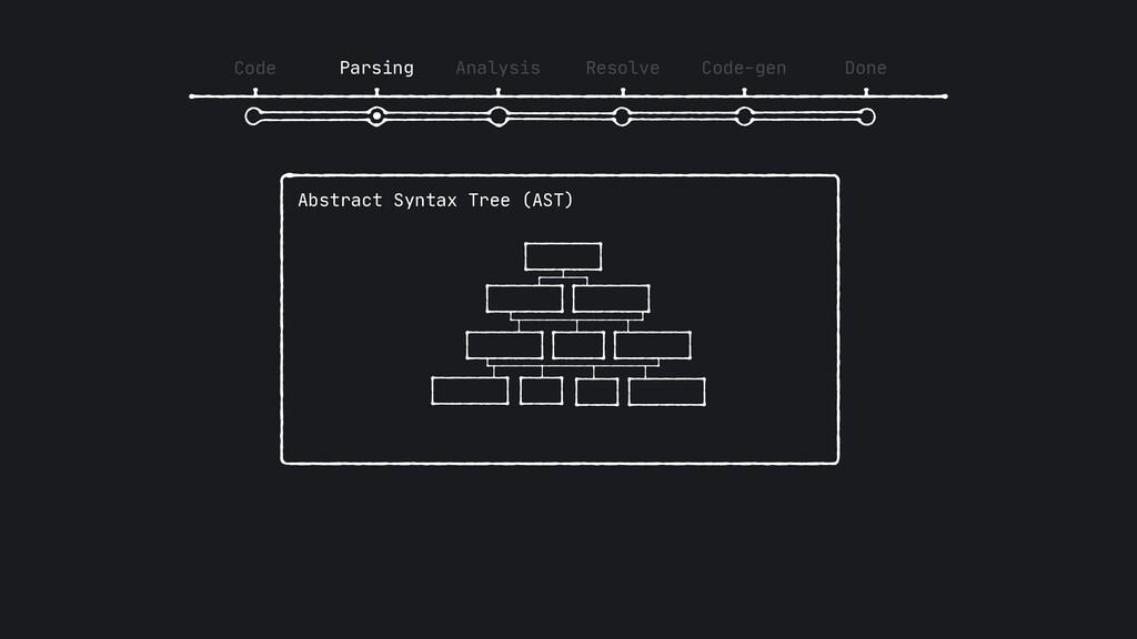 Code Parsing Analysis Resolve Code-gen Done Abs...