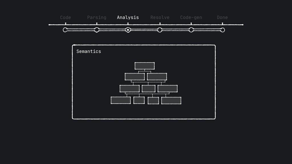 Code Parsing Analysis Resolve Code-gen Done Sem...
