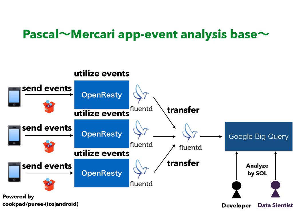 PascalʙMercari app-event analysis baseʙ 0QFO3FT...