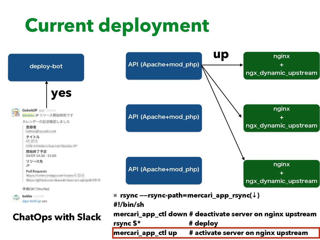 "Current deployment ""1* ""QBDIFNPE@QIQ  ChatOps..."