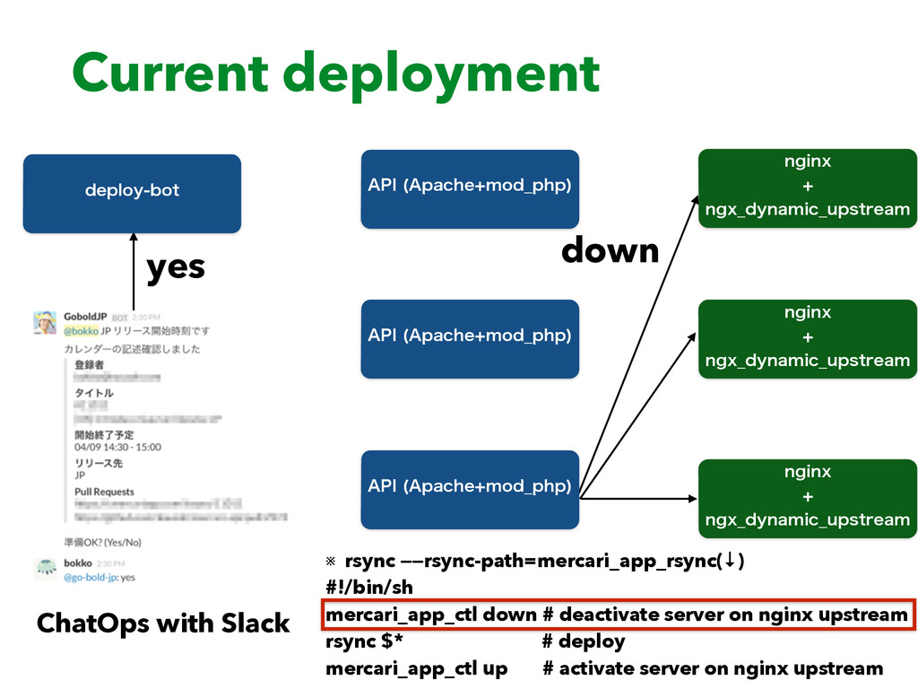 Current deployment ChatOps with Slack yes EFQMP...