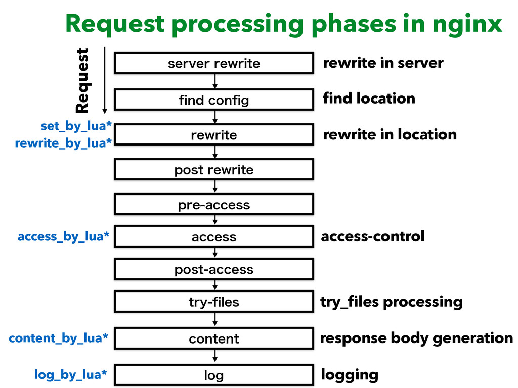 Request processing phases in nginx TFSWFSSFXSJ...