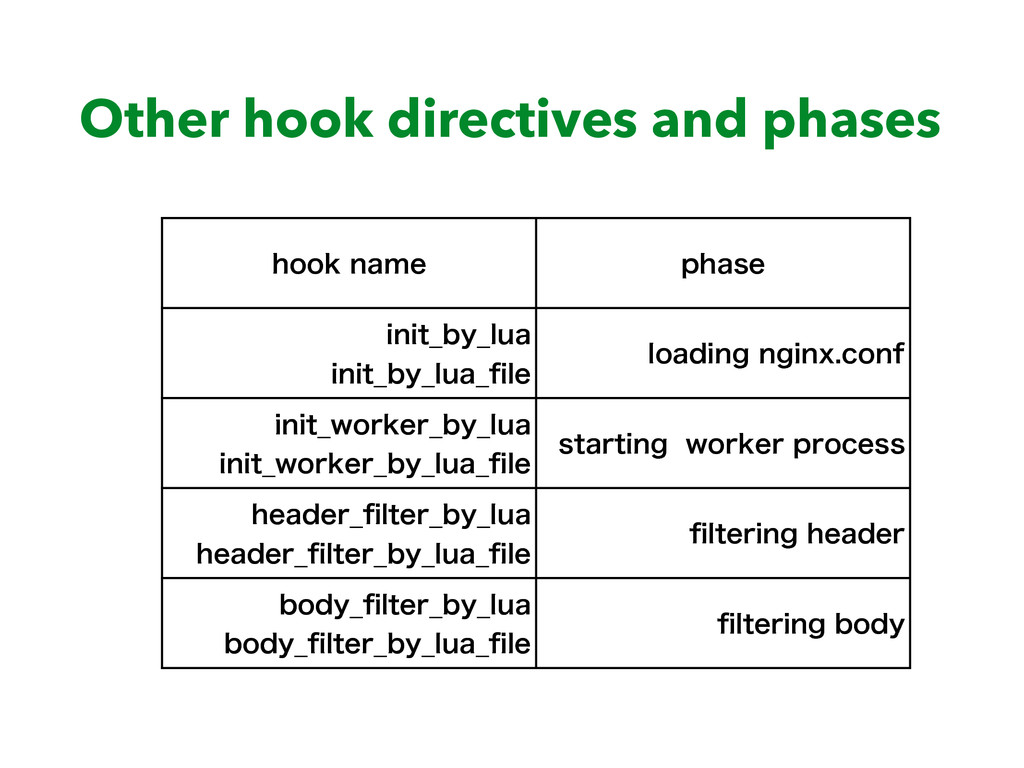 Other hook directives and phases IPPLOBNF QIBT...