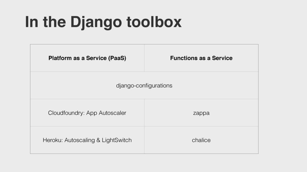 Platform as a Service (PaaS) Functions as a Ser...