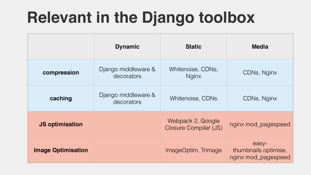 Dynamic Static Media compression Django middlew...