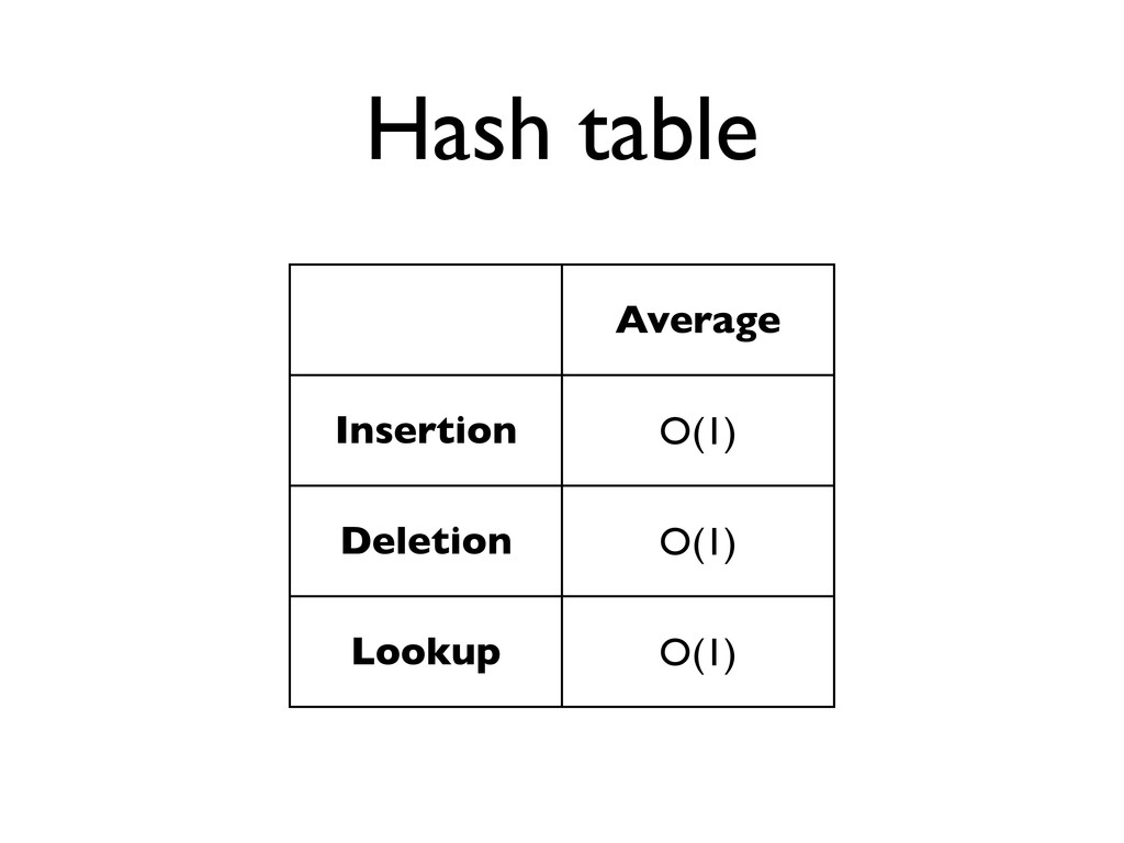 Hash table Average Insertion O(1) Deletion O(1)...