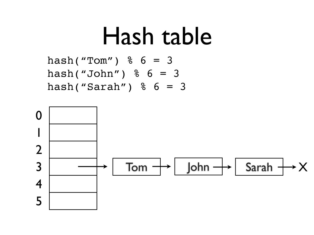 "Hash table hash(""Tom"") % 6 = 3 hash(""John"") % 6..."