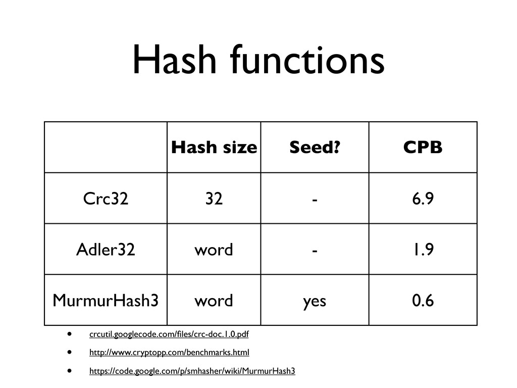 Hash functions Hash size Seed? CPB Crc32 32 - 6...
