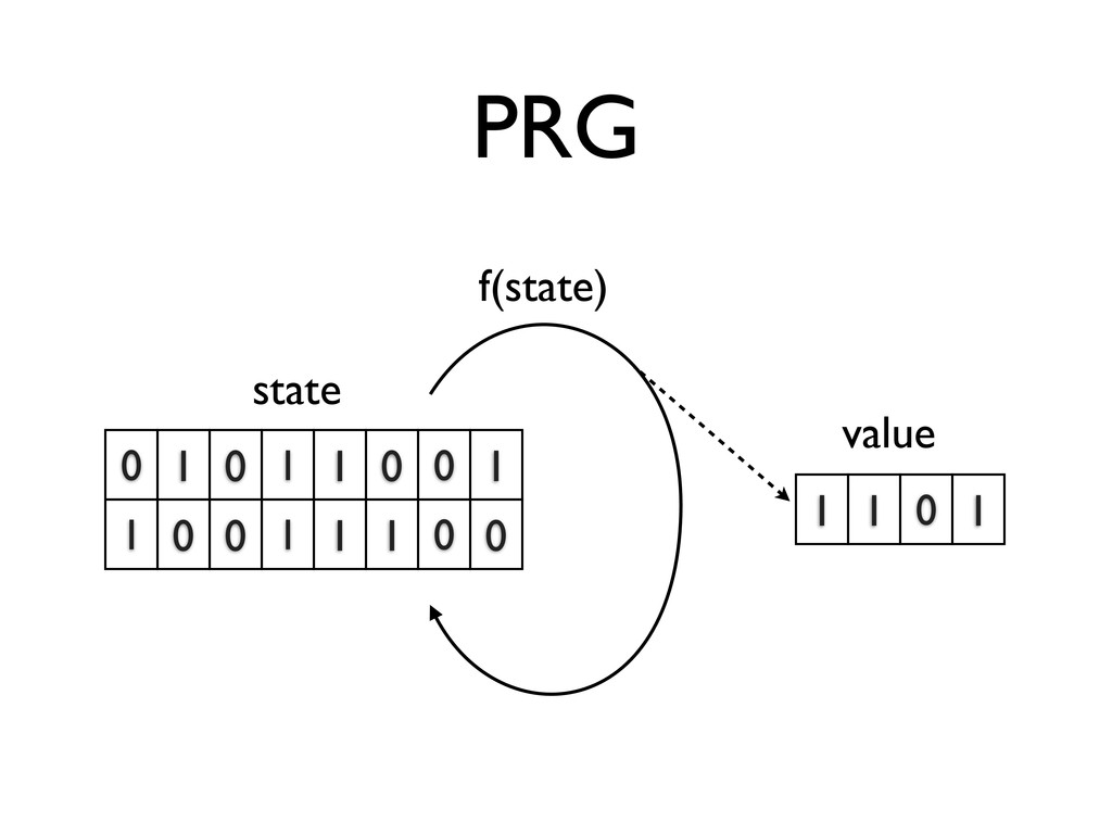 PRG 0 1 0 1 1 0 0 1 1 0 0 1 1 1 0 0 1 1 0 1 f(s...