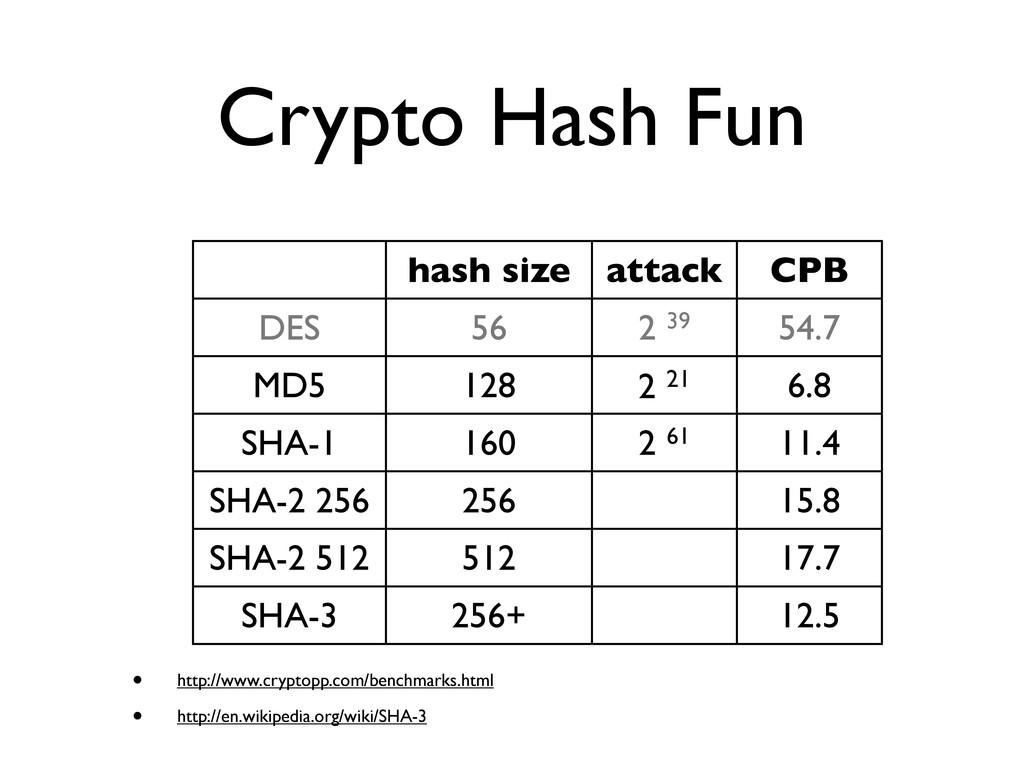 Crypto Hash Fun hash size attack CPB DES 56 2 3...