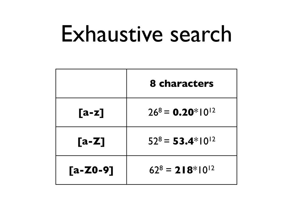 Exhaustive search 8 characters [a-z] 268 = 0.20...