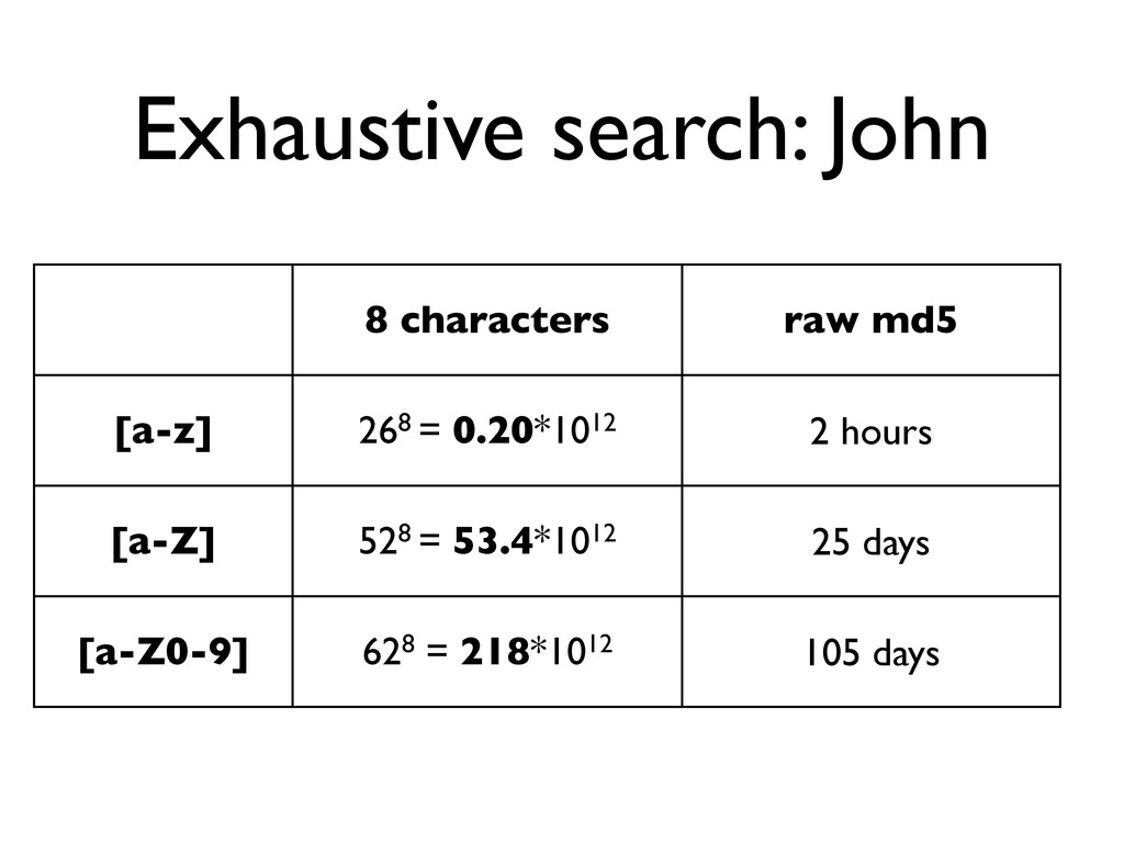 Exhaustive search: John 8 characters raw md5 [a...