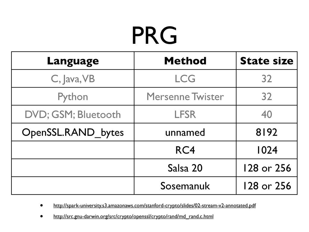 PRG Language Method State size C, Java, VB LCG ...
