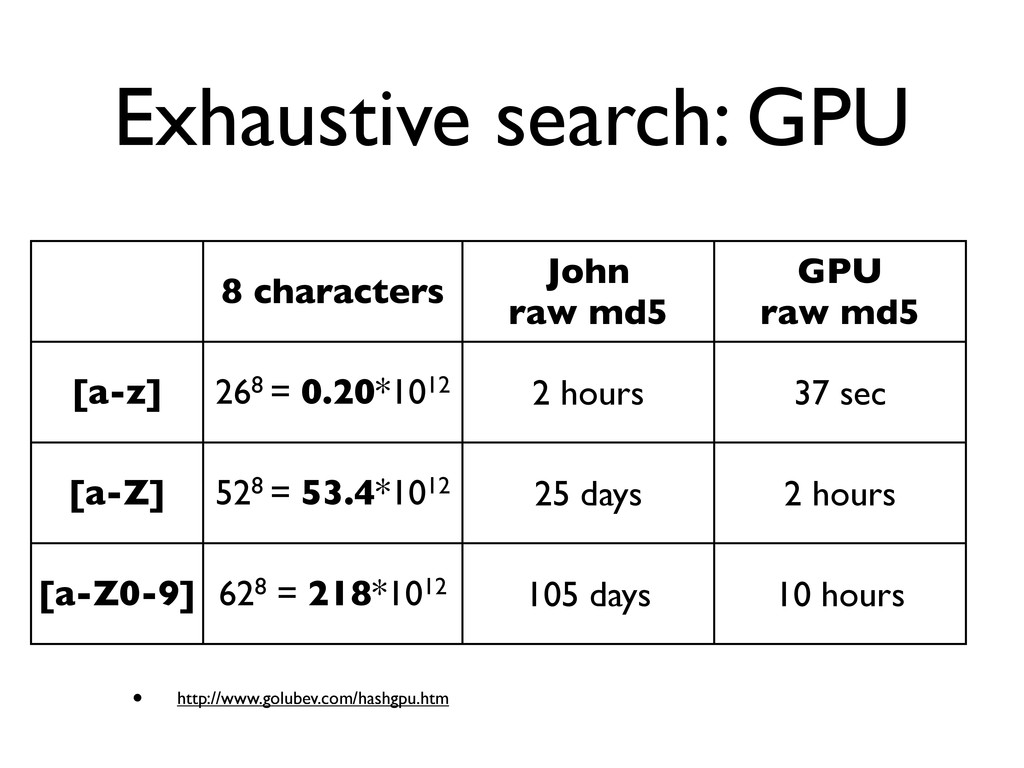 Exhaustive search: GPU • http://www.golubev.com...