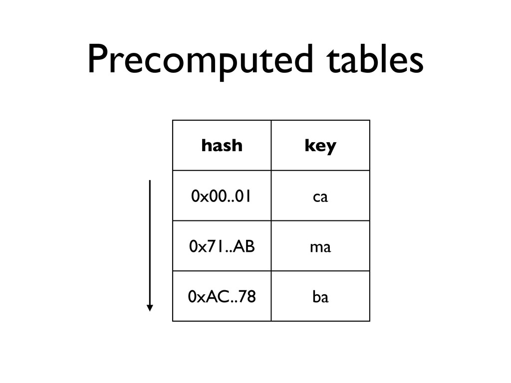 Precomputed tables hash key 0x00..01 ca 0x71..A...