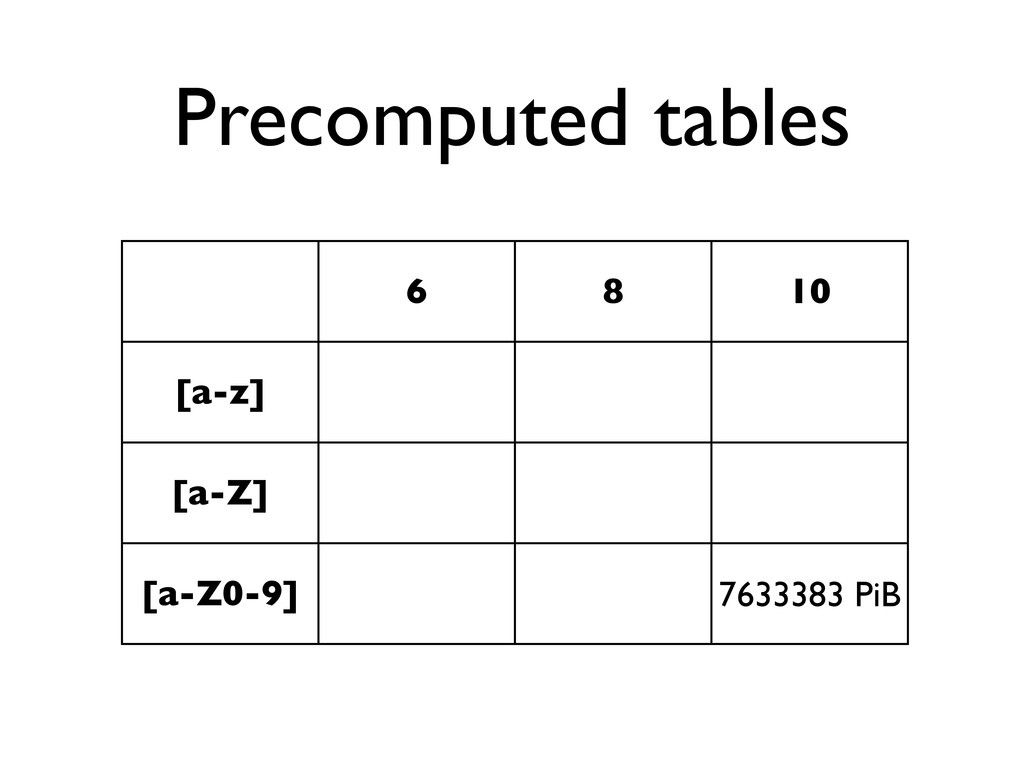 Precomputed tables 6 8 10 [a-z] [a-Z] [a-Z0-9] ...