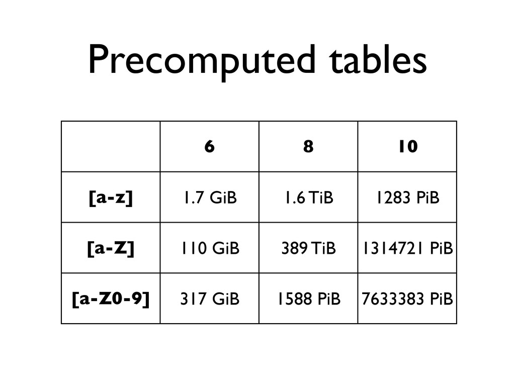 Precomputed tables 6 8 10 [a-z] 1.7 GiB 1.6 TiB...