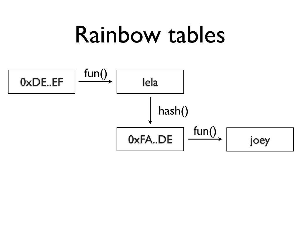 Rainbow tables 0xDE..EF lela fun() 0xFA..DE has...