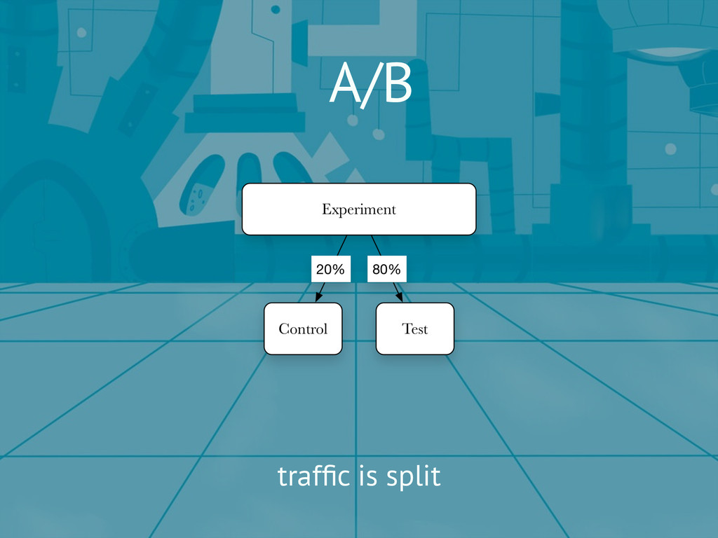 A/B traffic is split