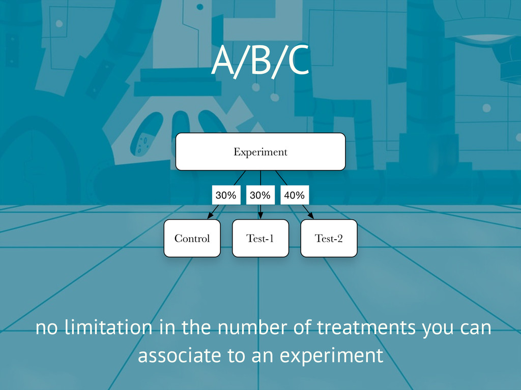A/B/C no limitation in the number of treatments...