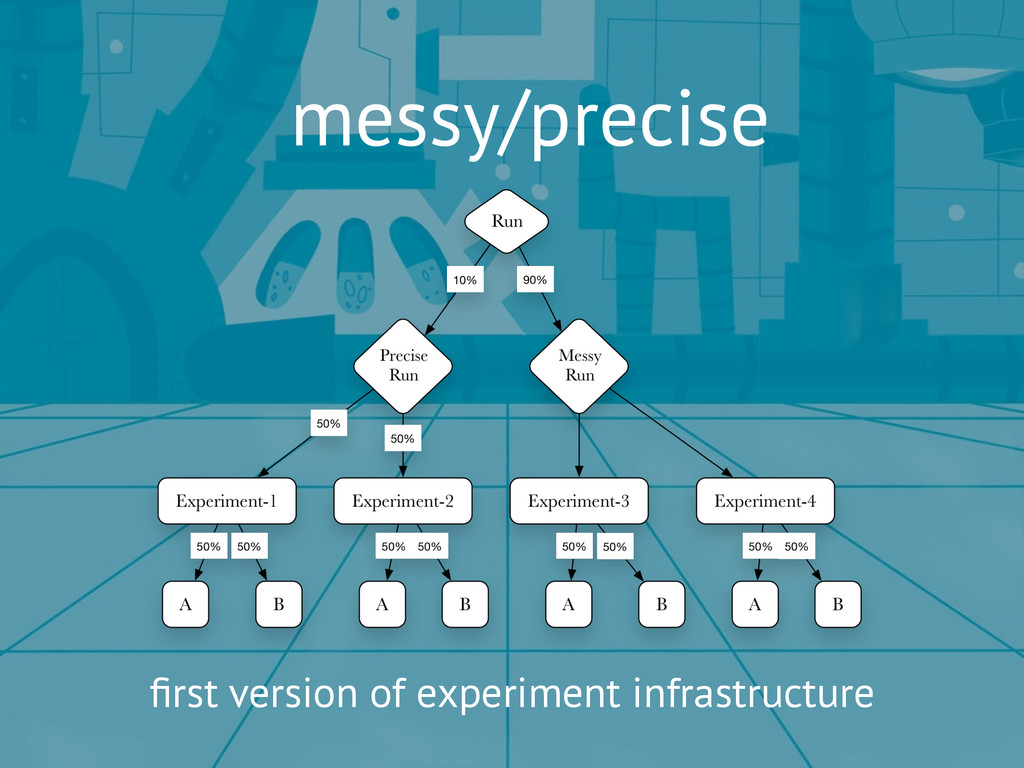 messy/precise first version of experiment infras...