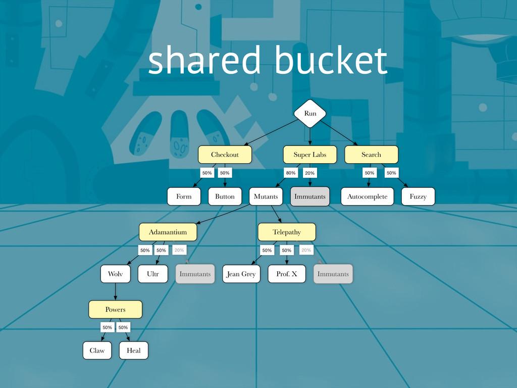 shared bucket