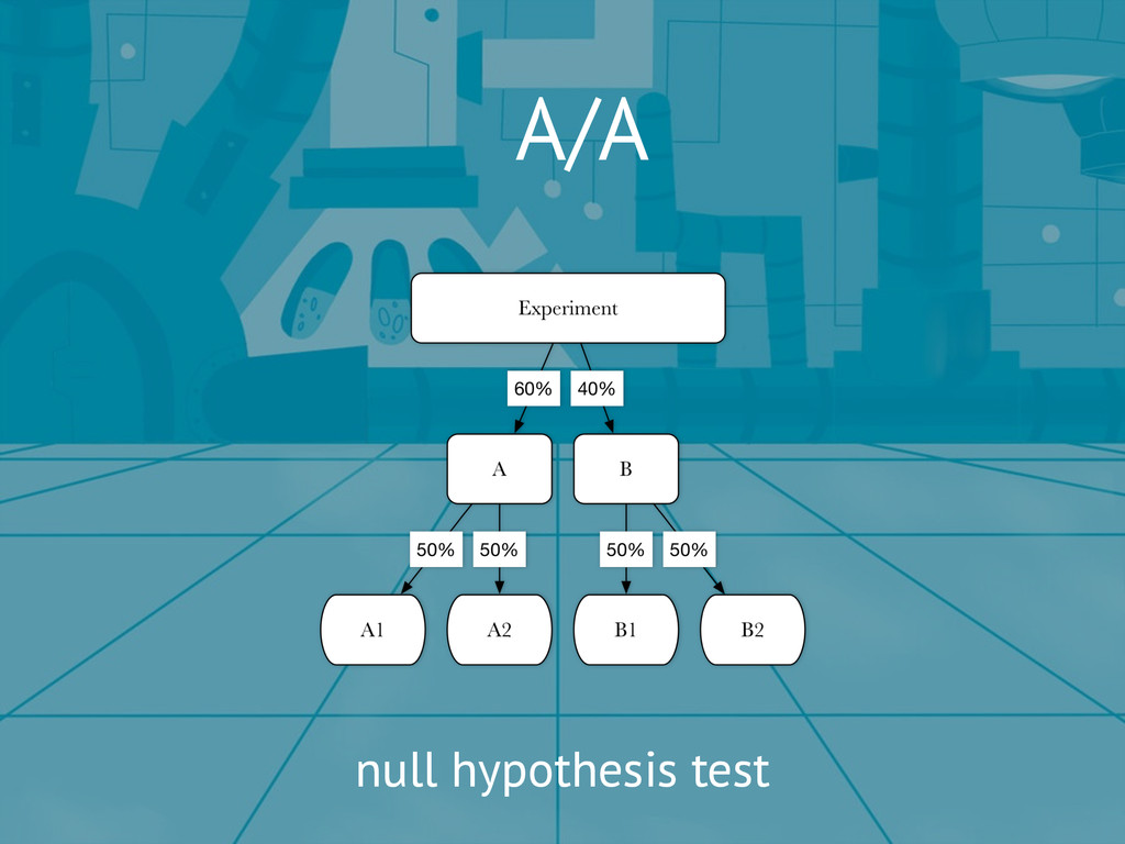 A/A null hypothesis test