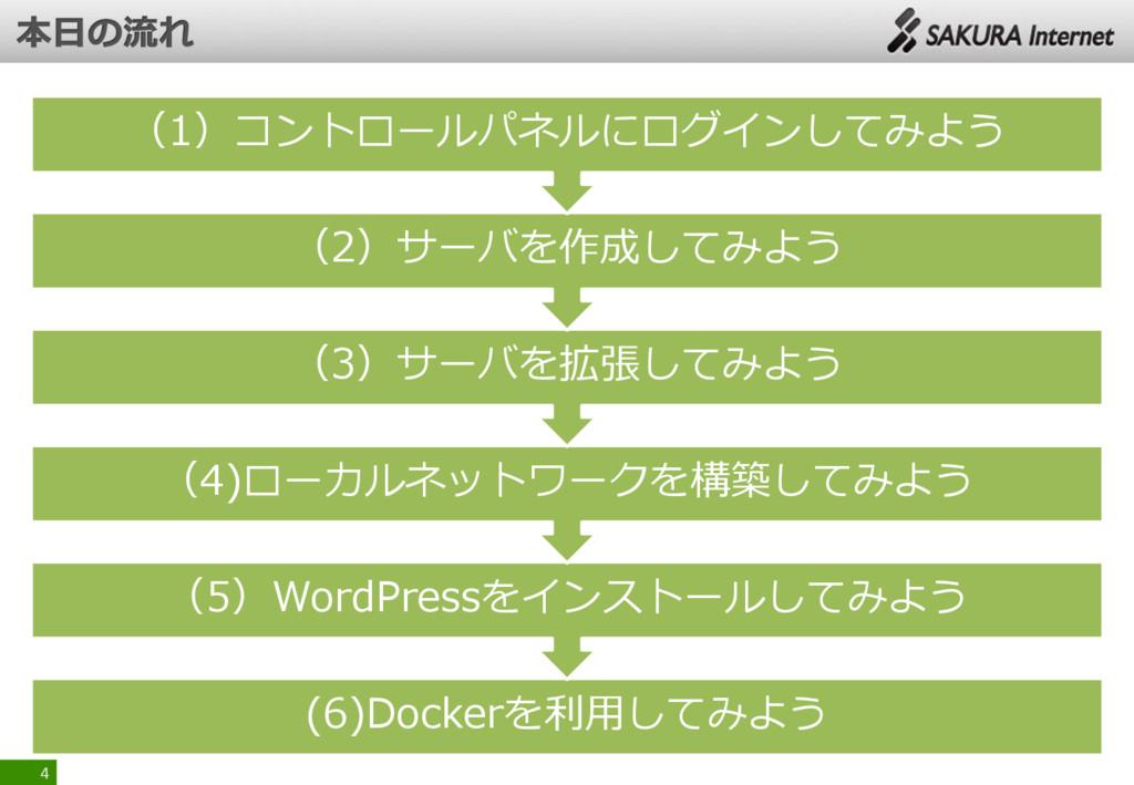 (6)Dockerを利用してみよう (5)WordPressをインストールしてみよう (4)ロ...
