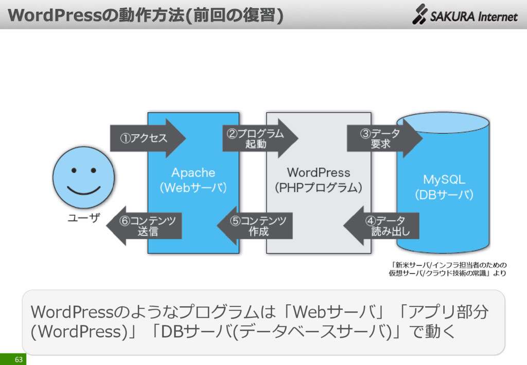 63 WordPressのようなプログラムは「Webサーバ」「アプリ部分 (WordPress...
