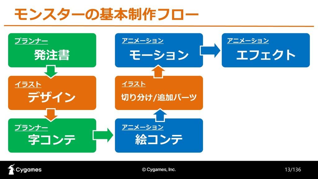 プランナー イラスト プランナー アニメーション イラスト アニメーション アニメーション 発...