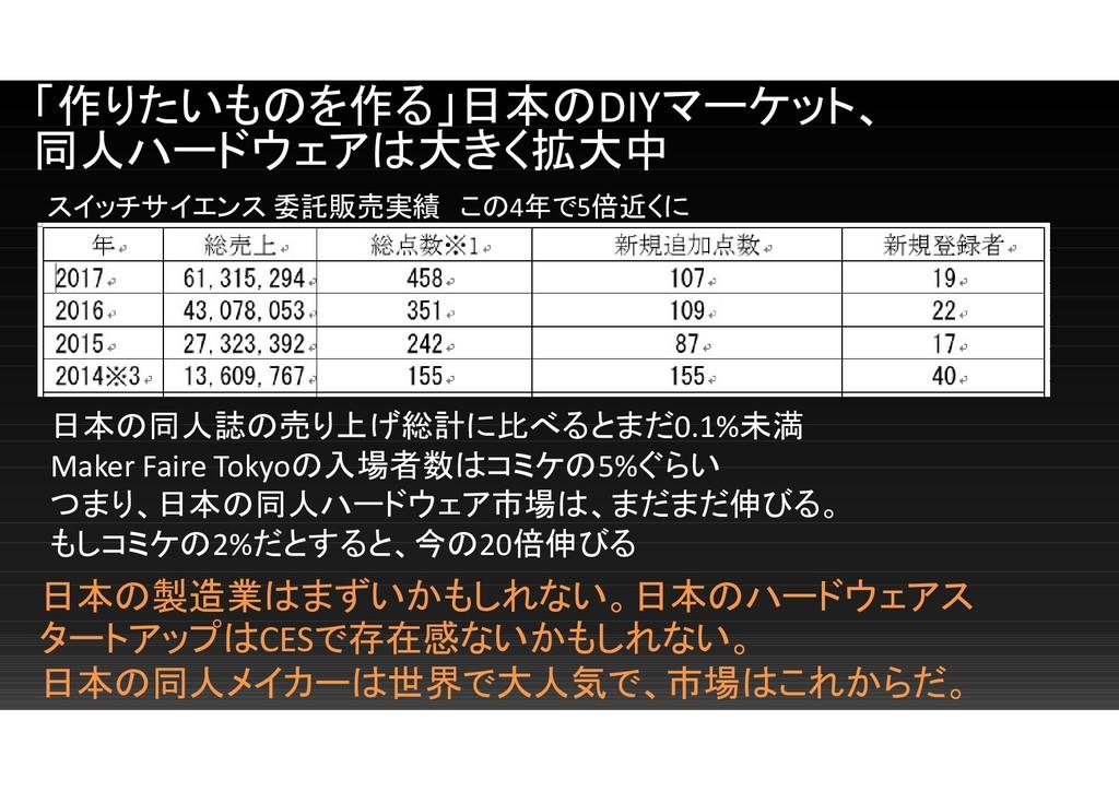 「作りたいものを作る」日本のDIYマーケット、 同人ハードウェアは大きく拡大中 スイッチサイエ...