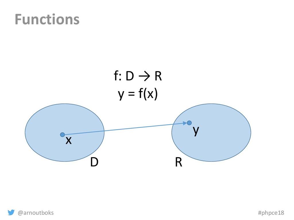 @arnoutboks #phpce18 Functions D R x y f: D → R...