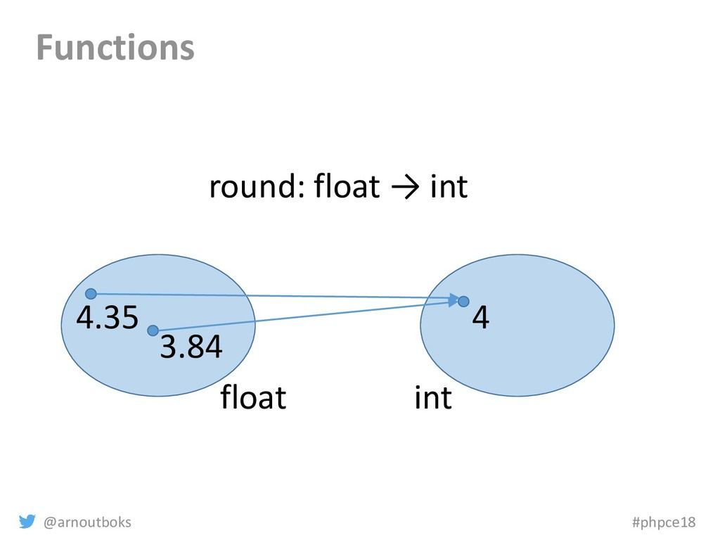 @arnoutboks #phpce18 Functions float int 3.84 4...
