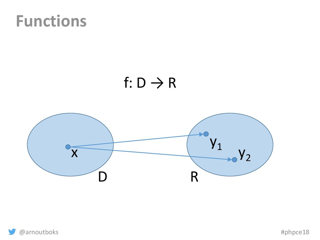@arnoutboks #phpce18 Functions D R x y1 f: D → ...