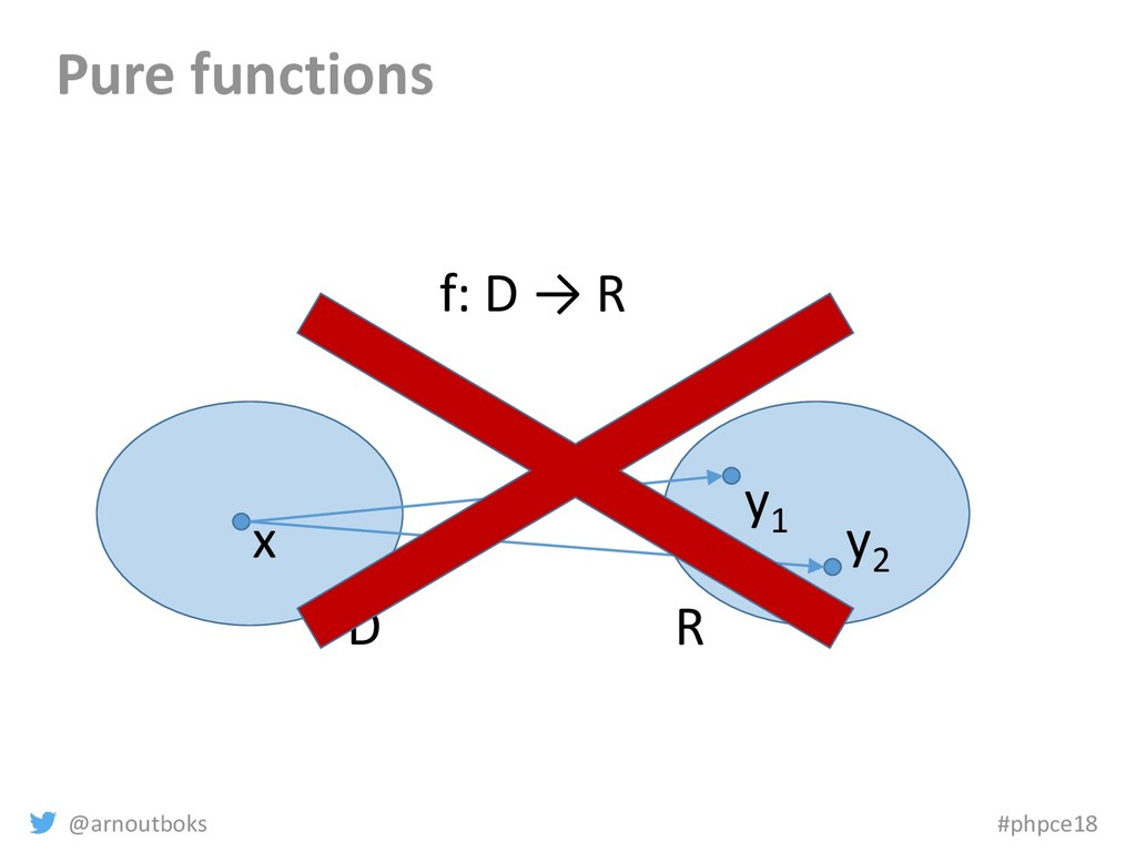 @arnoutboks #phpce18 Pure functions D R x y1 f:...