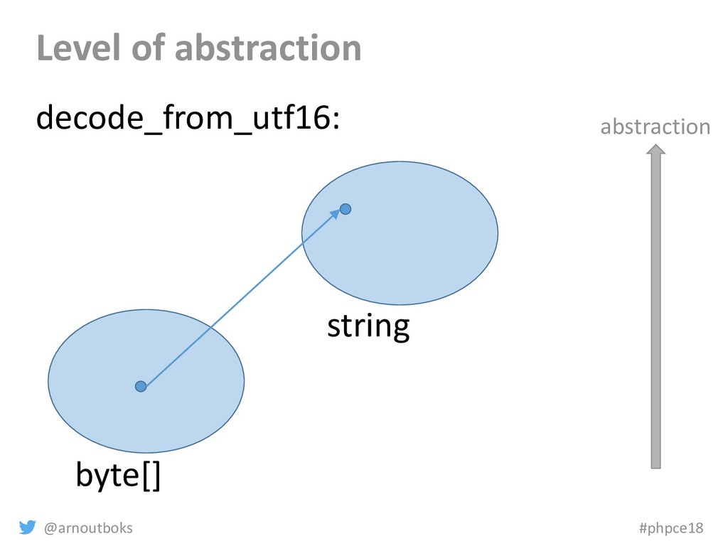 @arnoutboks #phpce18 Level of abstraction byte[...
