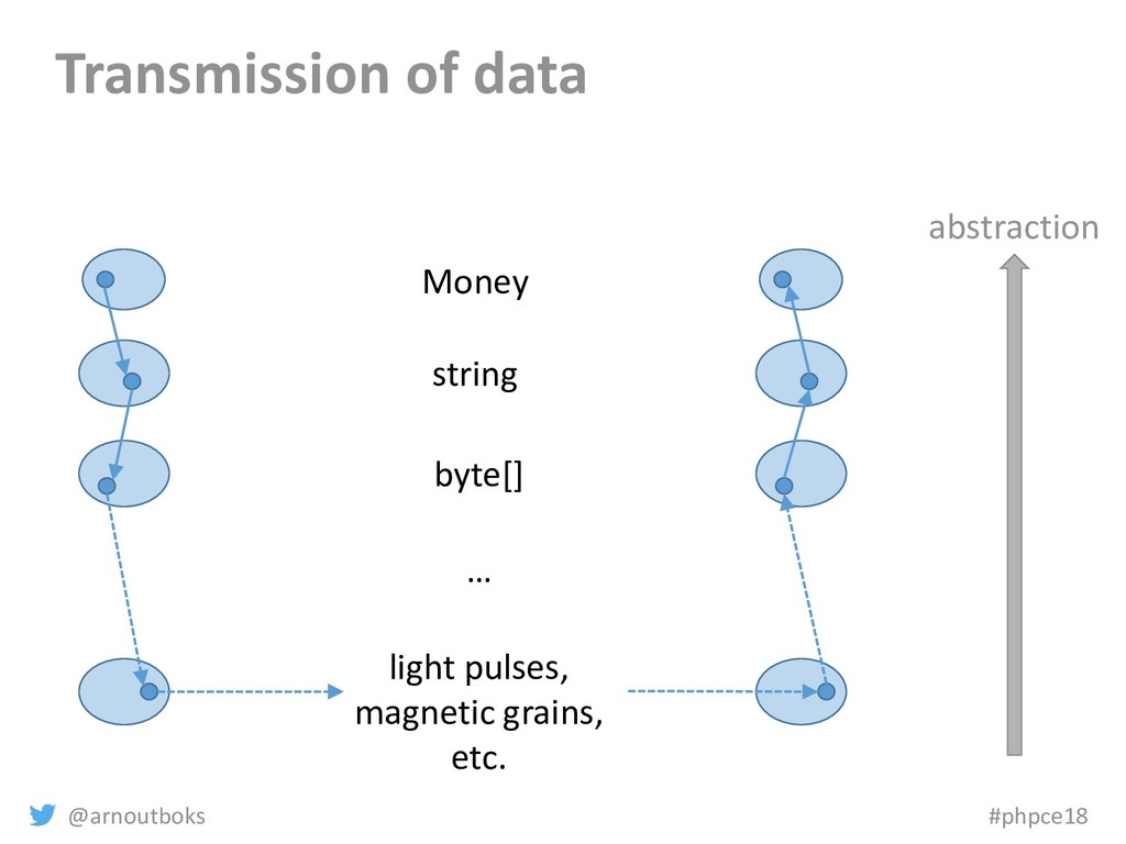 @arnoutboks #phpce18 Transmission of data Money...