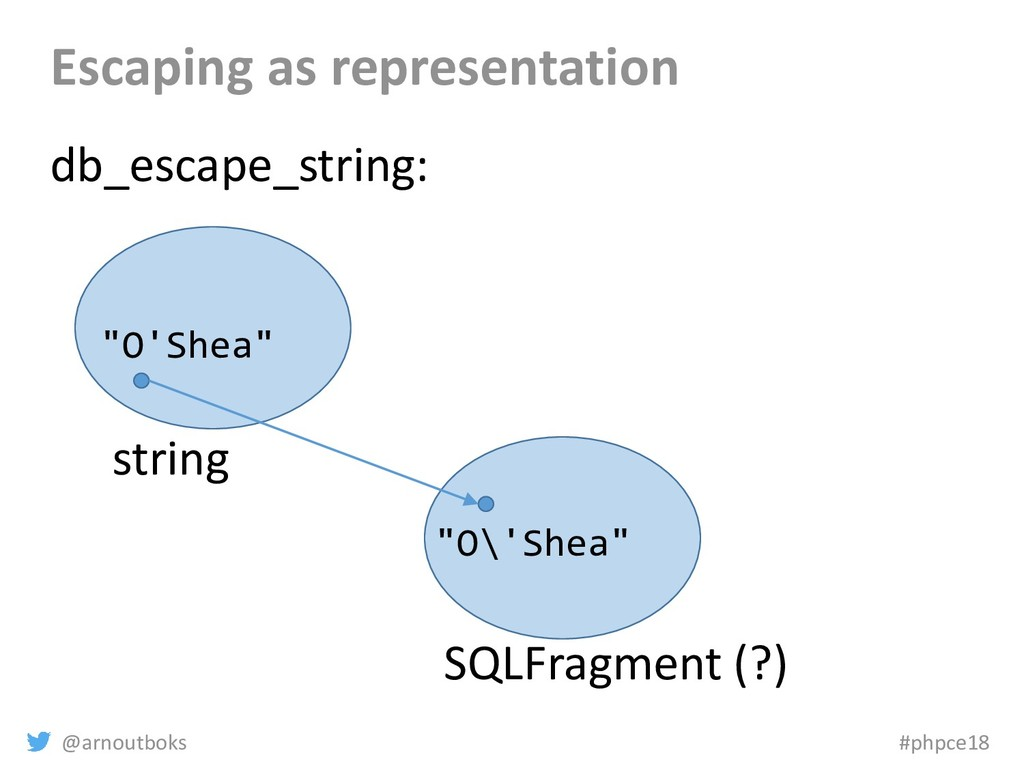 @arnoutboks #phpce18 Escaping as representation...