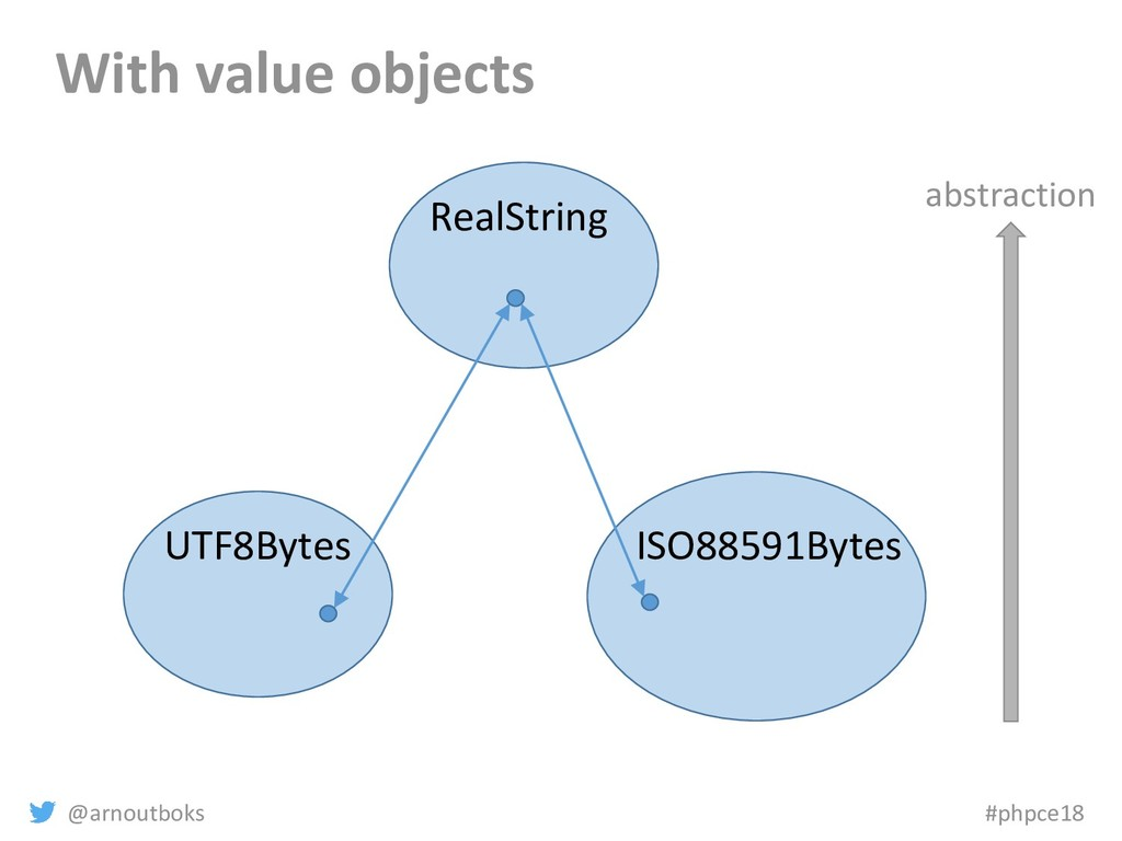 @arnoutboks #phpce18 With value objects abstrac...