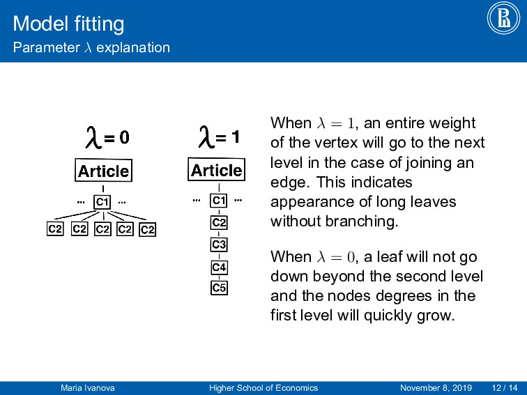 Model fitting Parameter λ explanation When λ = ...