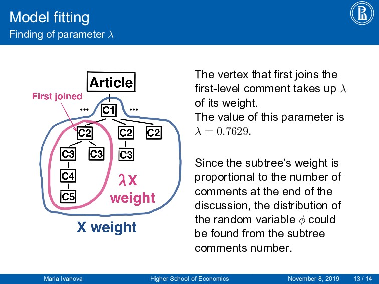 Model fitting Finding of parameter λ The vertex...