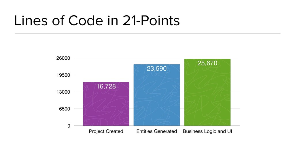 Lines of Code in 21-Points 0 6500 13000 19500 2...