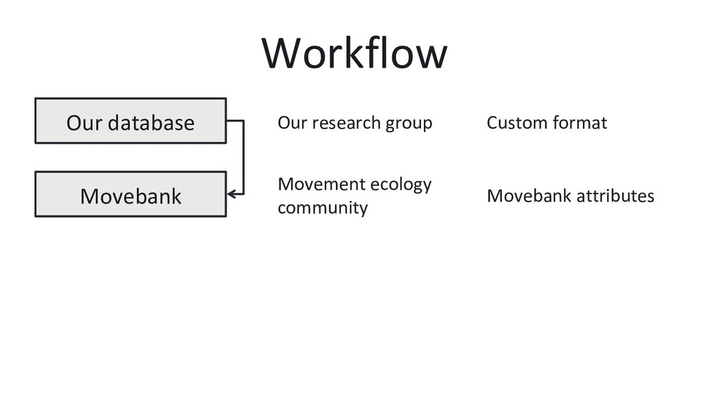 Workflow Our database Movebank Custom format Mo...
