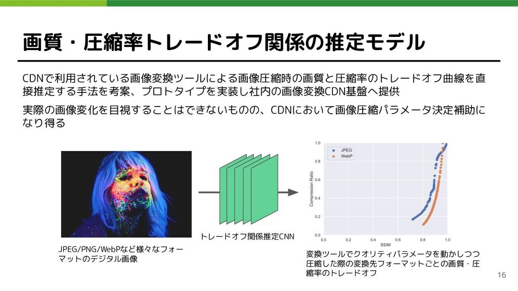 画質・圧縮率トレードオフ関係の推定モデル CDNで利用されている画像変換ツールによる画像圧縮時...