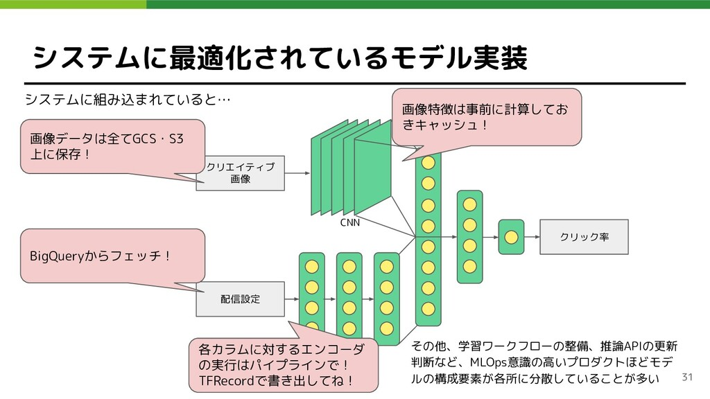 クリエイティブ 画像 CNN MLP 配信設定 クリック率 システムに最適化されているモデル実...