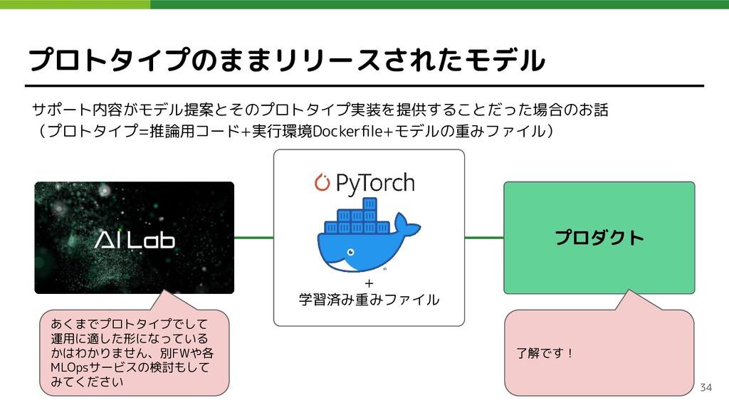 プロトタイプのままリリースされたモデル サポート内容がモデル提案とそのプロトタイプ実装を提供す...