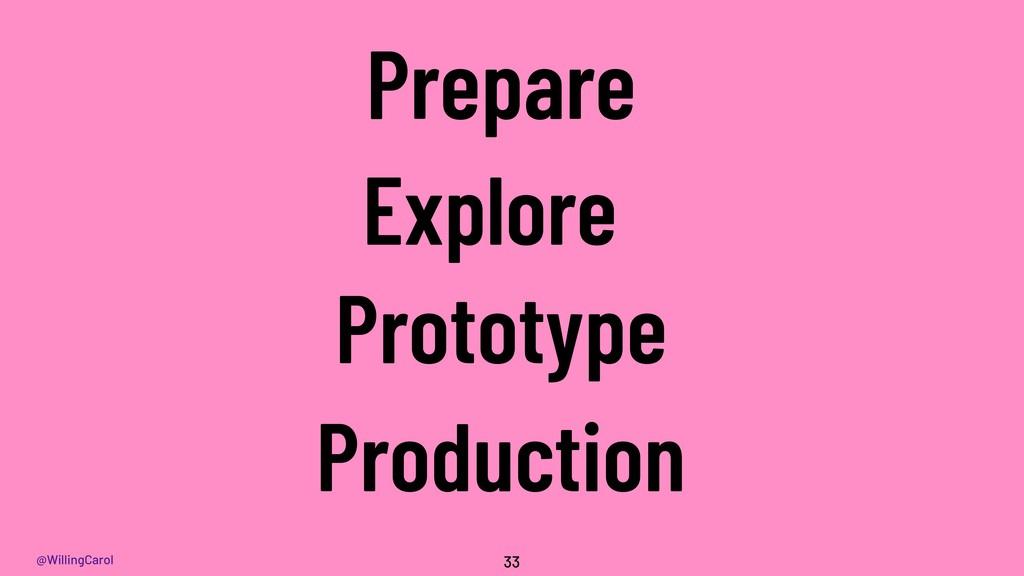@WillingCarol 33 Prepare Explore Prototype Prod...
