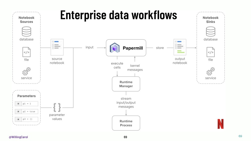 @WillingCarol 69 Enterprise data workflows !69