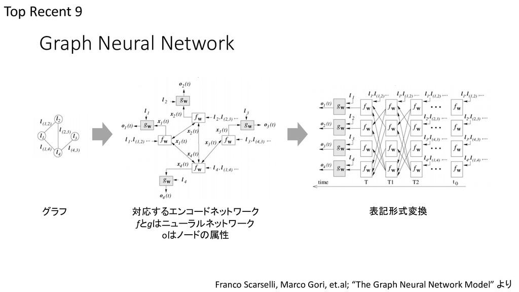 Graph Neural Network Top Recent 9 グラフ 対応するエンコード...